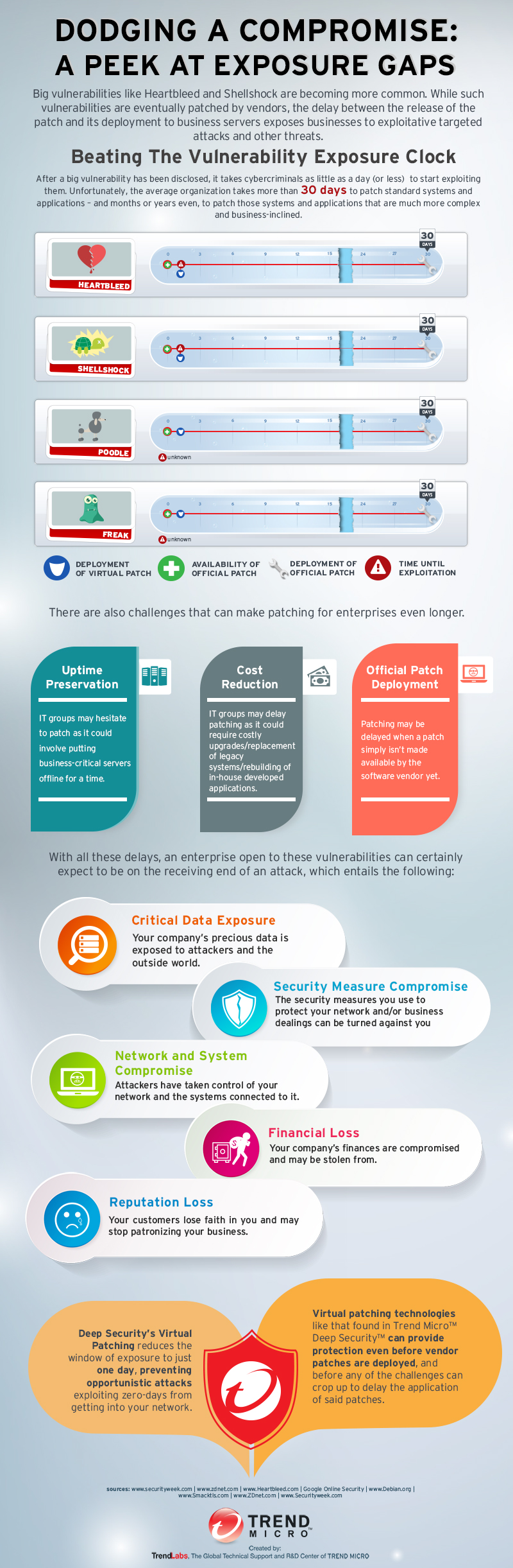 Virtual Patching TrendLabs Infographic