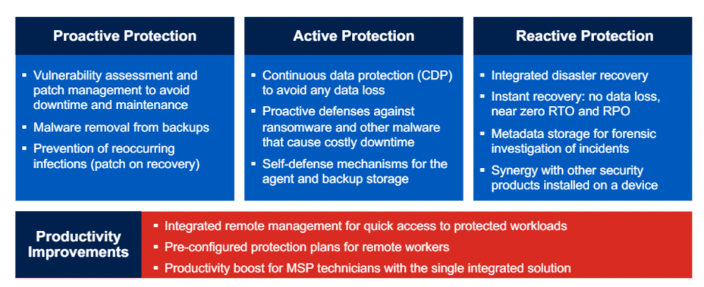 acronis-cyber-protection-solution blog image 4
