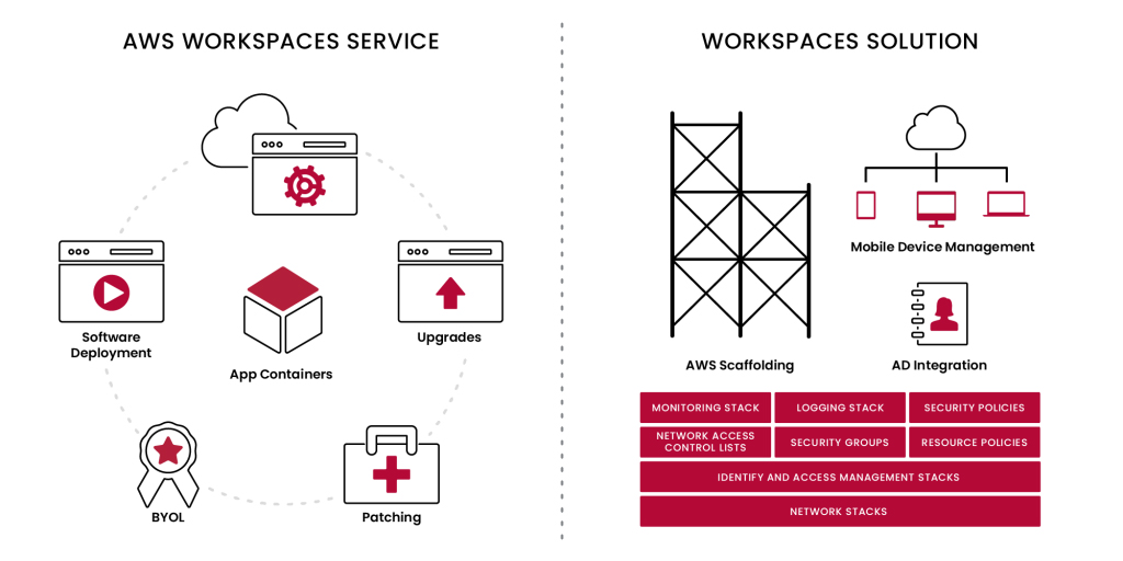 AWS-WorkspaceService-1-1024x512