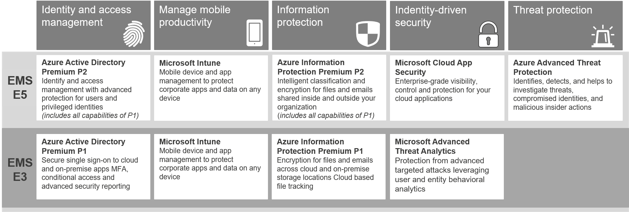Azure-Advanced-Threath-Protection
