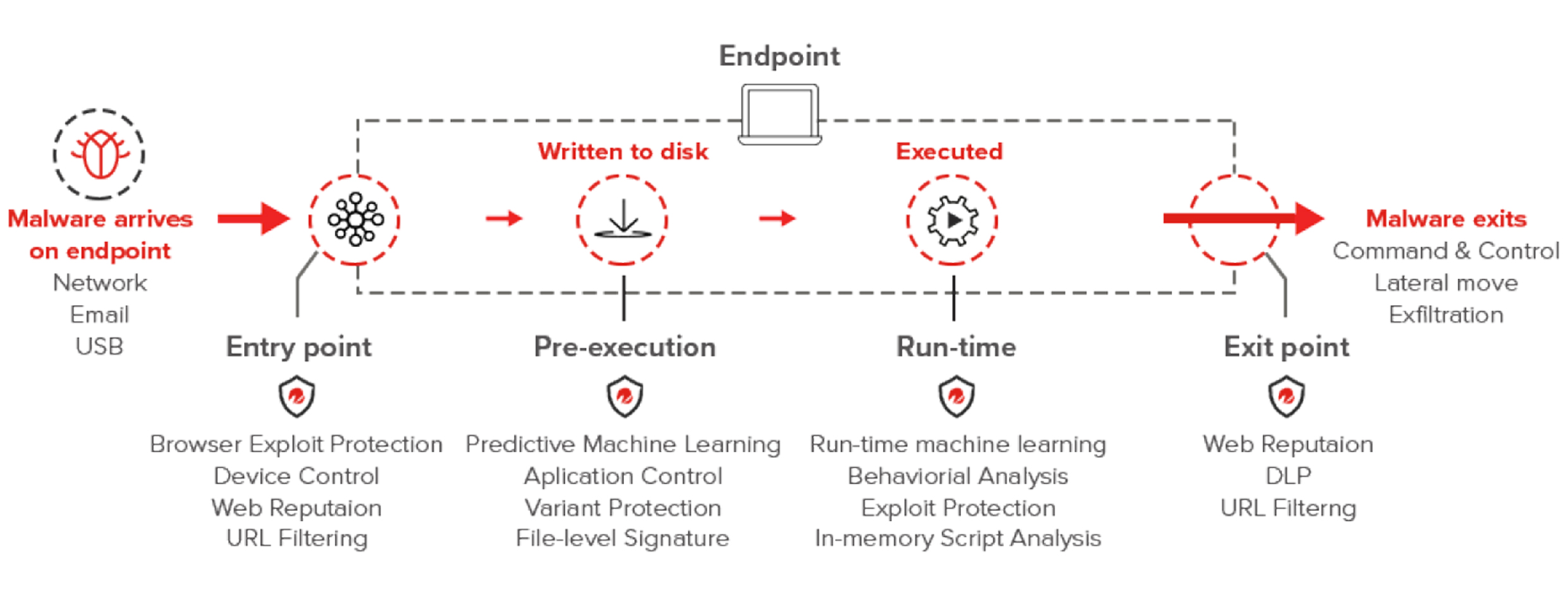 Endpoint-Security-Protection-Actions