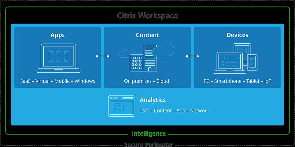 HelloCitrixWorkspace