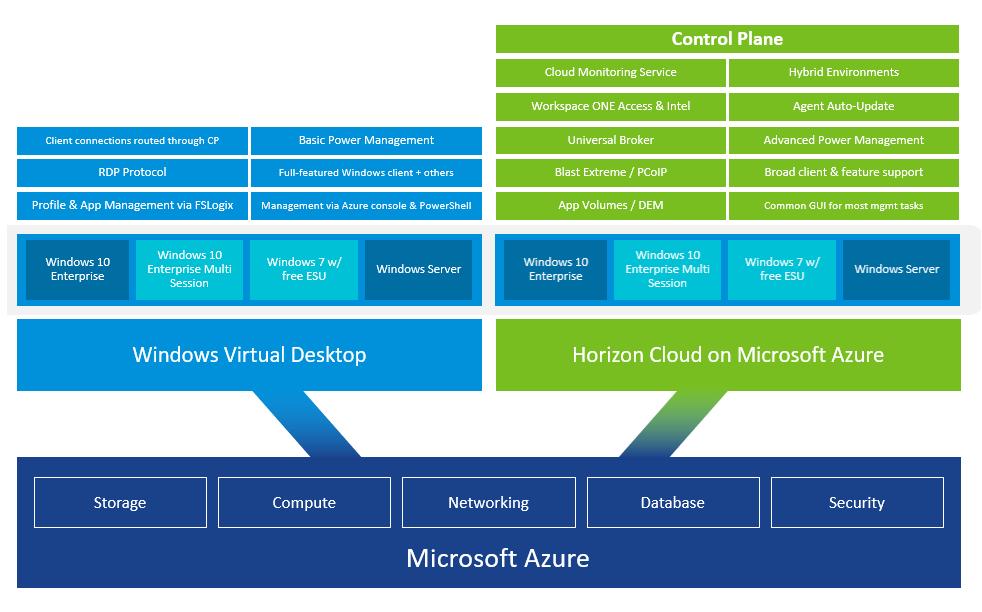 Horizon-Cloud-on-Azure-WVD-Support-01 (1)