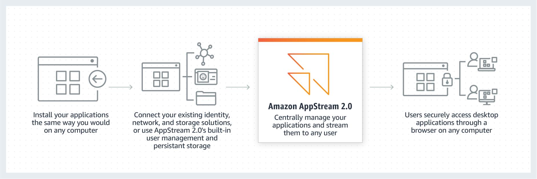 How AppStream 2.0 works.e44338a1389a2066d577c2581b25218bbcbd52c1