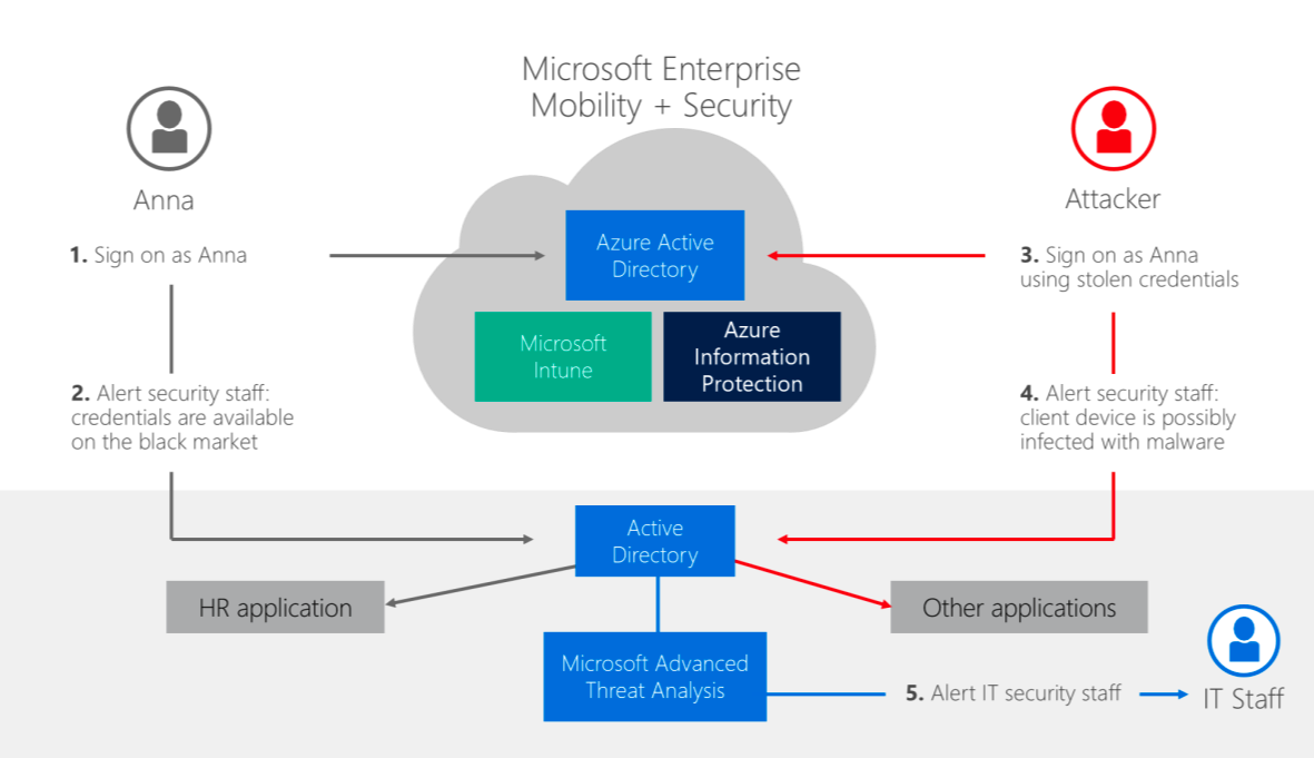 Microsoft-Enterprise-Mobility-Security-Suite-Suspicious-Activities