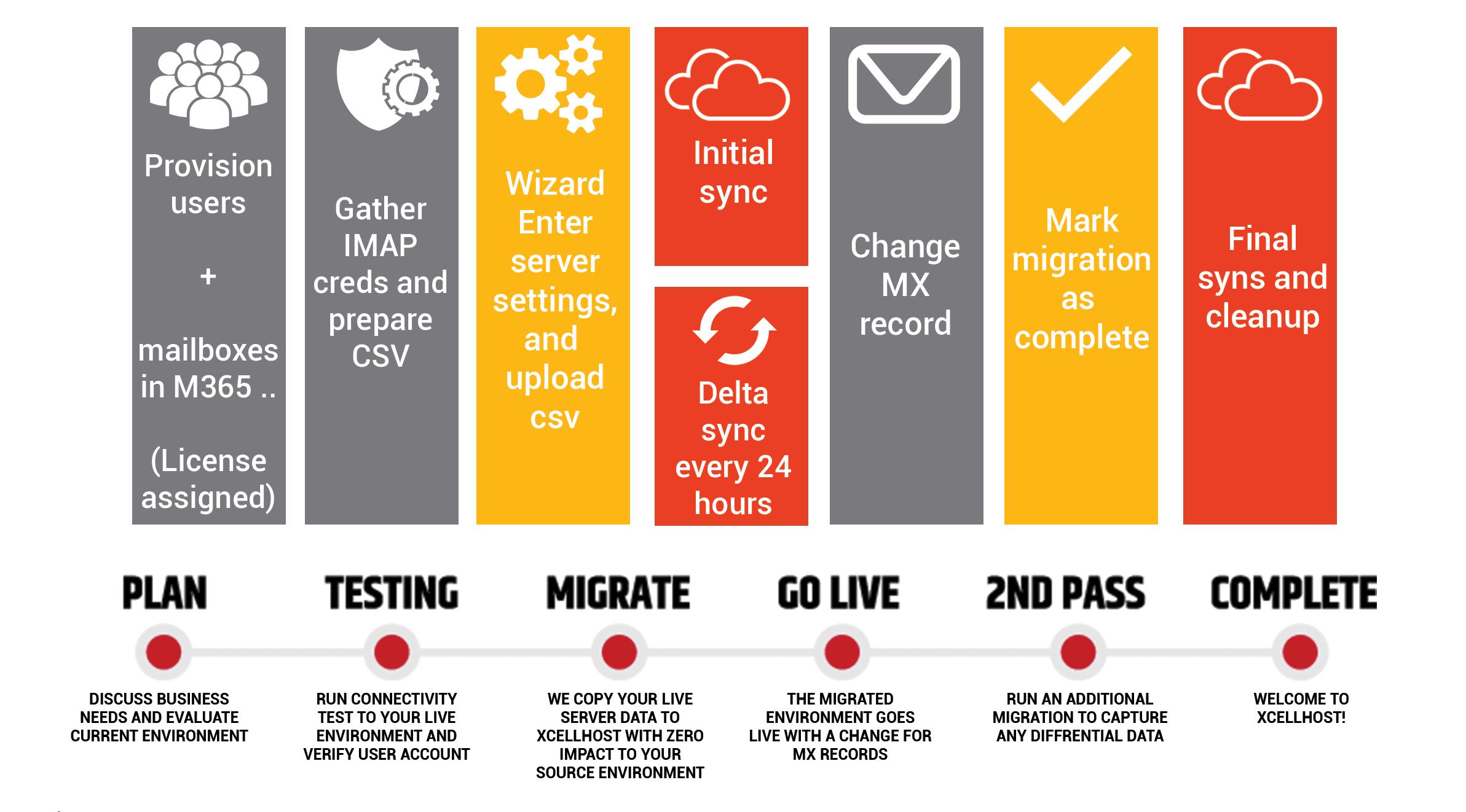 main-migration-process